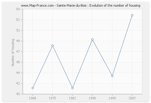 Sainte-Marie-du-Bois : Evolution of the number of housing