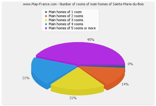 Number of rooms of main homes of Sainte-Marie-du-Bois