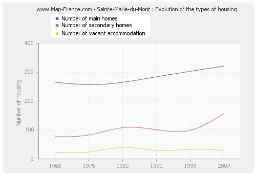 Sainte-Marie-du-Mont : Evolution of the types of housing
