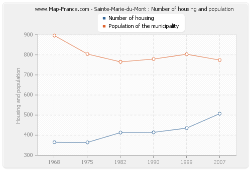 Sainte-Marie-du-Mont : Number of housing and population