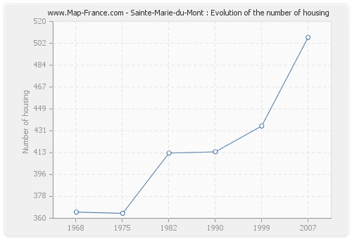 Sainte-Marie-du-Mont : Evolution of the number of housing