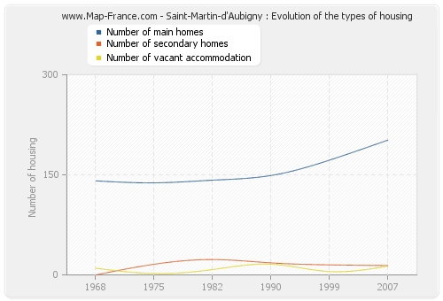 Saint-Martin-d'Aubigny : Evolution of the types of housing