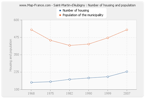 Saint-Martin-d'Aubigny : Number of housing and population