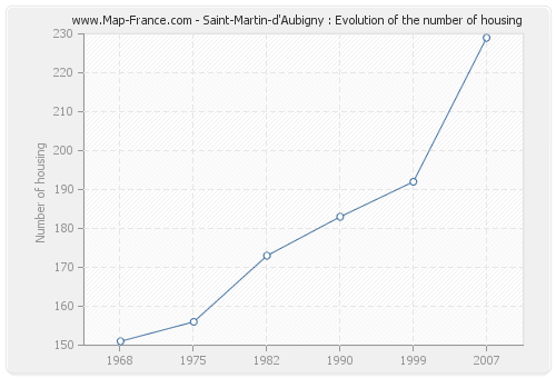 Saint-Martin-d'Aubigny : Evolution of the number of housing