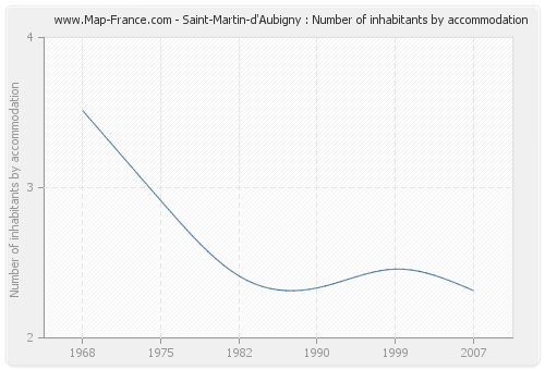 Saint-Martin-d'Aubigny : Number of inhabitants by accommodation