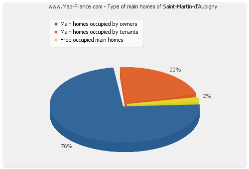 Type of main homes of Saint-Martin-d'Aubigny