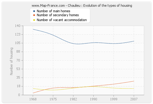 Chaulieu : Evolution of the types of housing