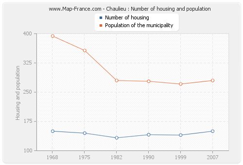 Chaulieu : Number of housing and population