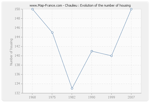 Chaulieu : Evolution of the number of housing