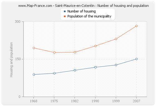Saint-Maurice-en-Cotentin : Number of housing and population