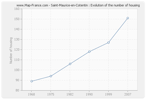 Saint-Maurice-en-Cotentin : Evolution of the number of housing