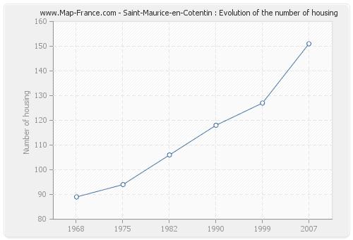 Saint-Maurice-en-Cotentin : Evolution of the number of housing
