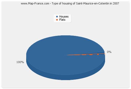 Type of housing of Saint-Maurice-en-Cotentin in 2007