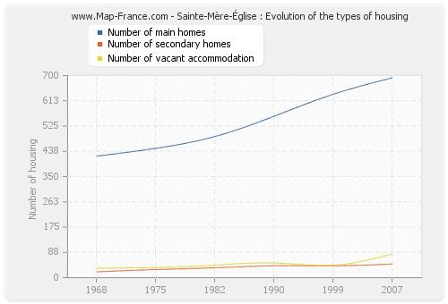 Sainte-Mère-Église : Evolution of the types of housing
