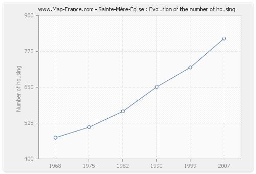 Sainte-Mère-Église : Evolution of the number of housing