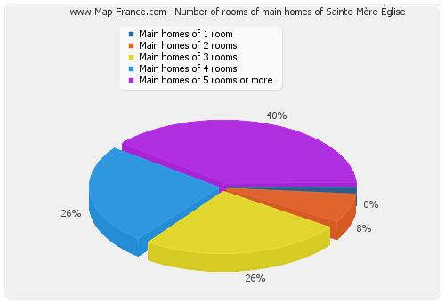 Number of rooms of main homes of Sainte-Mère-Église
