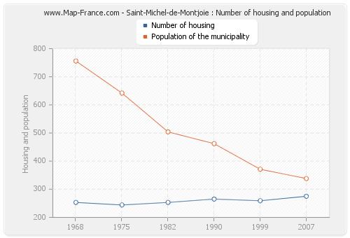 Saint-Michel-de-Montjoie : Number of housing and population