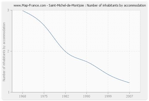 Saint-Michel-de-Montjoie : Number of inhabitants by accommodation