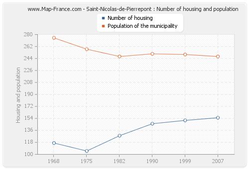 Saint-Nicolas-de-Pierrepont : Number of housing and population