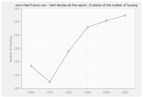Saint-Nicolas-de-Pierrepont : Evolution of the number of housing