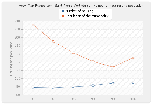 Saint-Pierre-d'Arthéglise : Number of housing and population