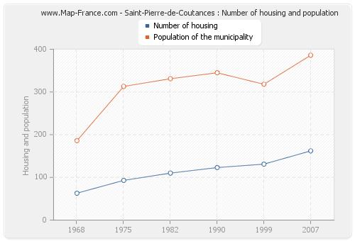 Saint-Pierre-de-Coutances : Number of housing and population