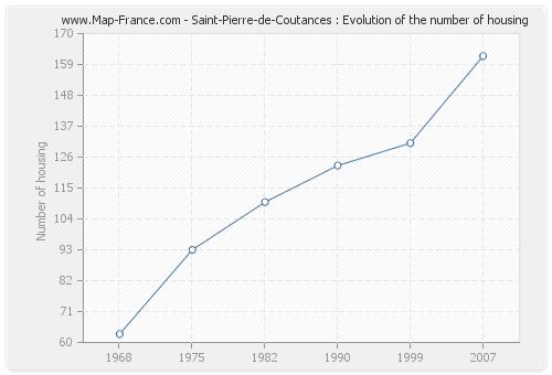 Saint-Pierre-de-Coutances : Evolution of the number of housing