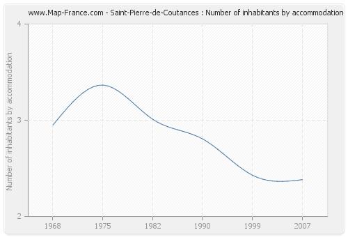 Saint-Pierre-de-Coutances : Number of inhabitants by accommodation