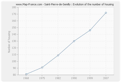 Saint-Pierre-de-Semilly : Evolution of the number of housing