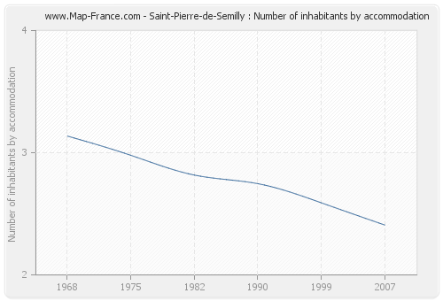 Saint-Pierre-de-Semilly : Number of inhabitants by accommodation