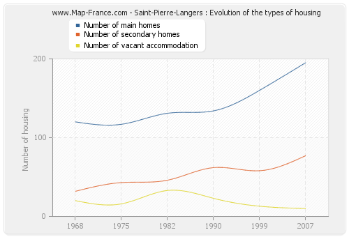 Saint-Pierre-Langers : Evolution of the types of housing