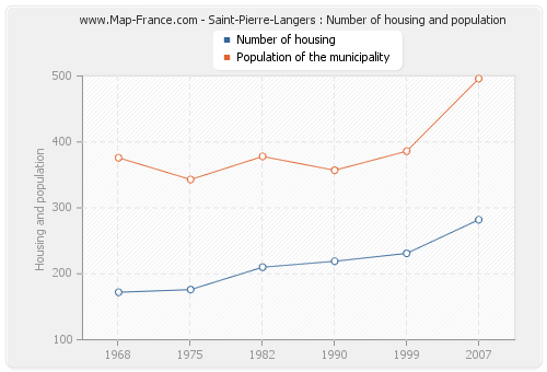 Saint-Pierre-Langers : Number of housing and population