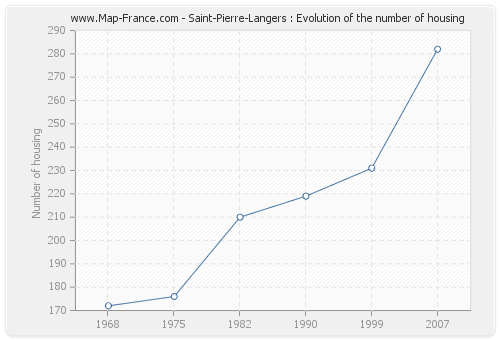 Saint-Pierre-Langers : Evolution of the number of housing