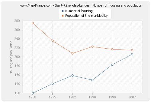 Saint-Rémy-des-Landes : Number of housing and population