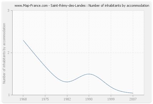 Saint-Rémy-des-Landes : Number of inhabitants by accommodation