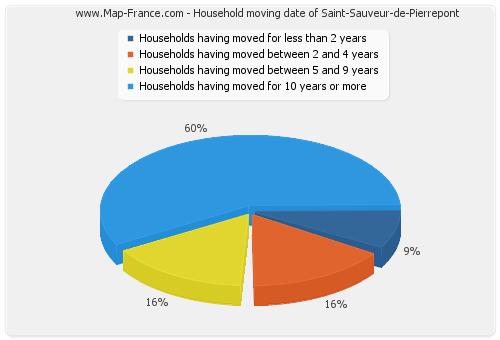 Household moving date of Saint-Sauveur-de-Pierrepont