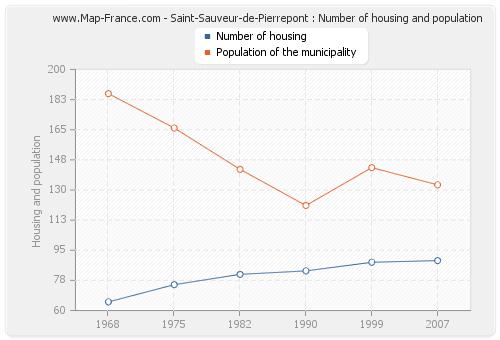 Saint-Sauveur-de-Pierrepont : Number of housing and population