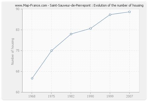 Saint-Sauveur-de-Pierrepont : Evolution of the number of housing