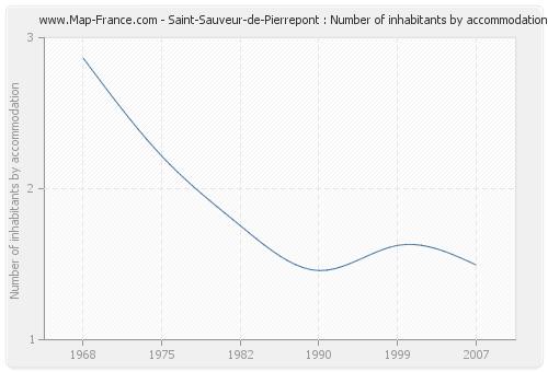 Saint-Sauveur-de-Pierrepont : Number of inhabitants by accommodation