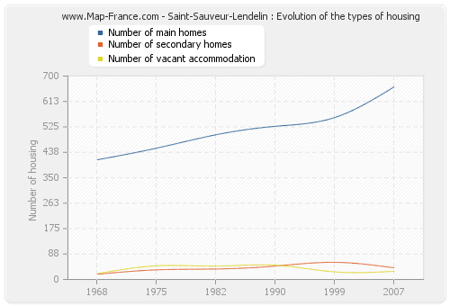 Saint-Sauveur-Lendelin : Evolution of the types of housing