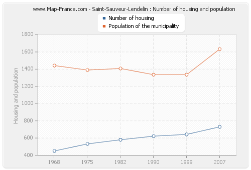 Saint-Sauveur-Lendelin : Number of housing and population