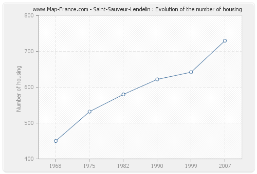 Saint-Sauveur-Lendelin : Evolution of the number of housing