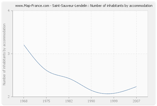 Saint-Sauveur-Lendelin : Number of inhabitants by accommodation