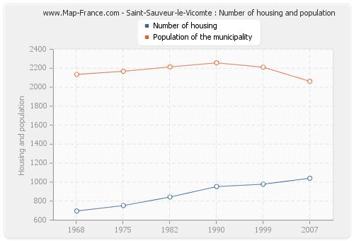 Saint-Sauveur-le-Vicomte : Number of housing and population