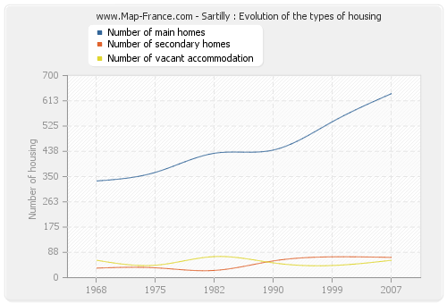 Sartilly : Evolution of the types of housing