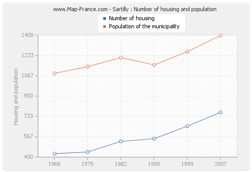 Sartilly : Number of housing and population