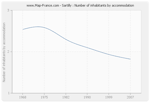 Sartilly : Number of inhabitants by accommodation