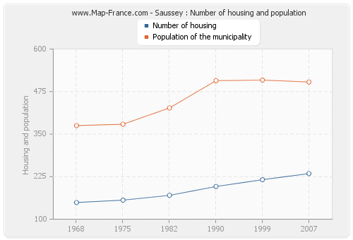 Saussey : Number of housing and population