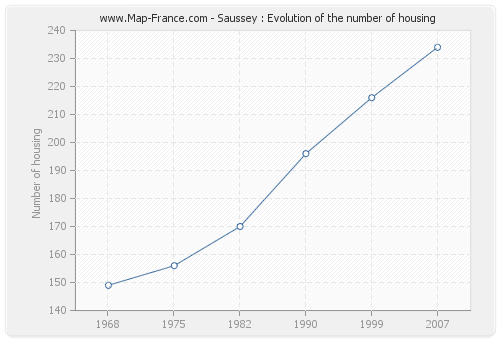 Saussey : Evolution of the number of housing