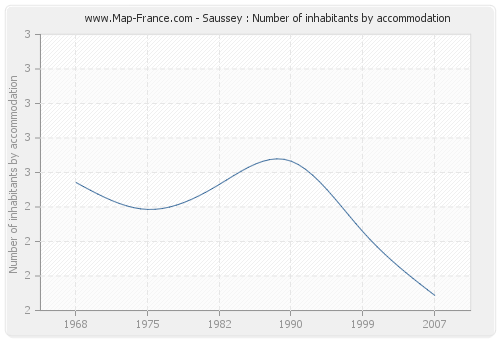 Saussey : Number of inhabitants by accommodation